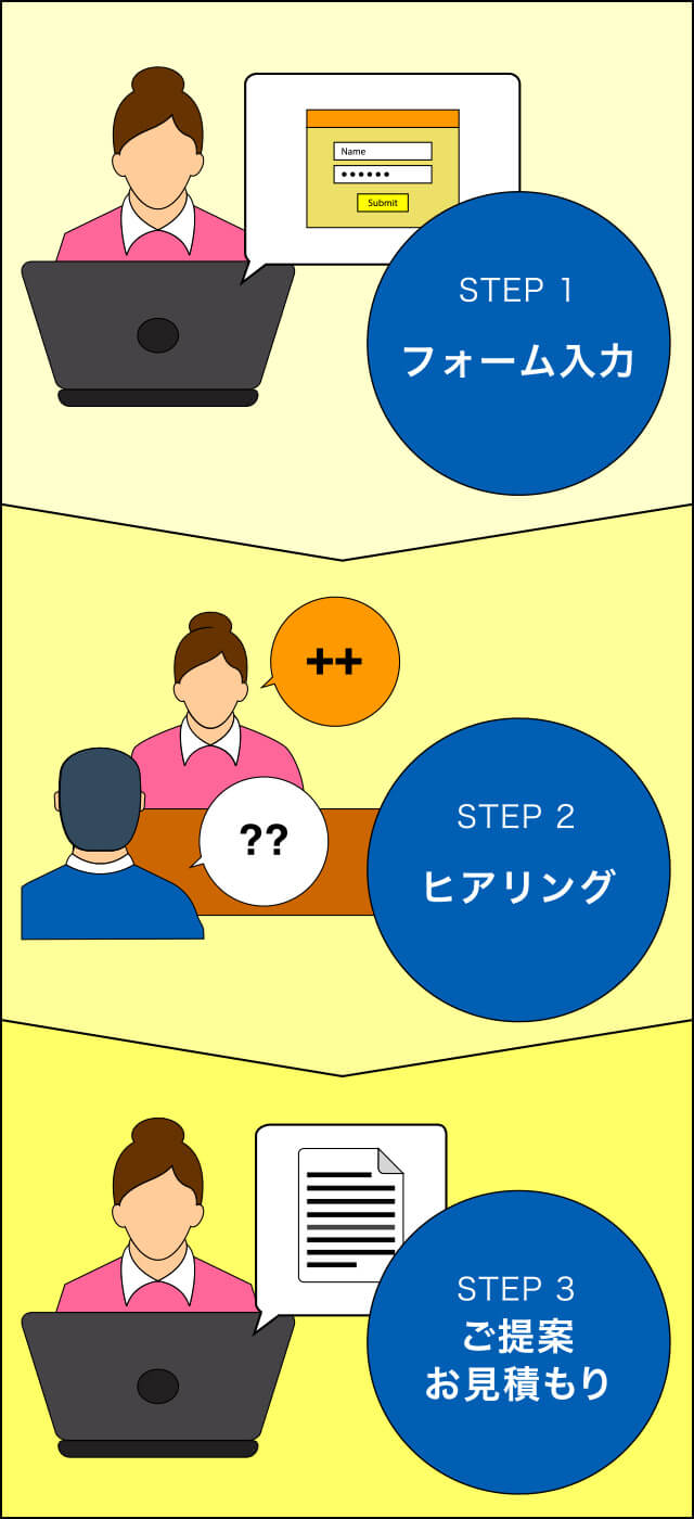 STEP1フォーム入力|STEP2ヒアリング|STEP3ご提案・お見積もり