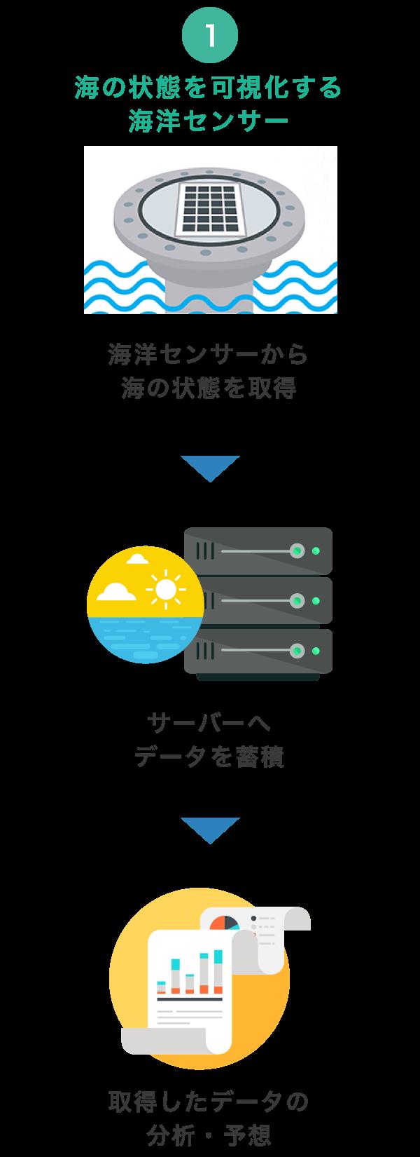 海洋センサー